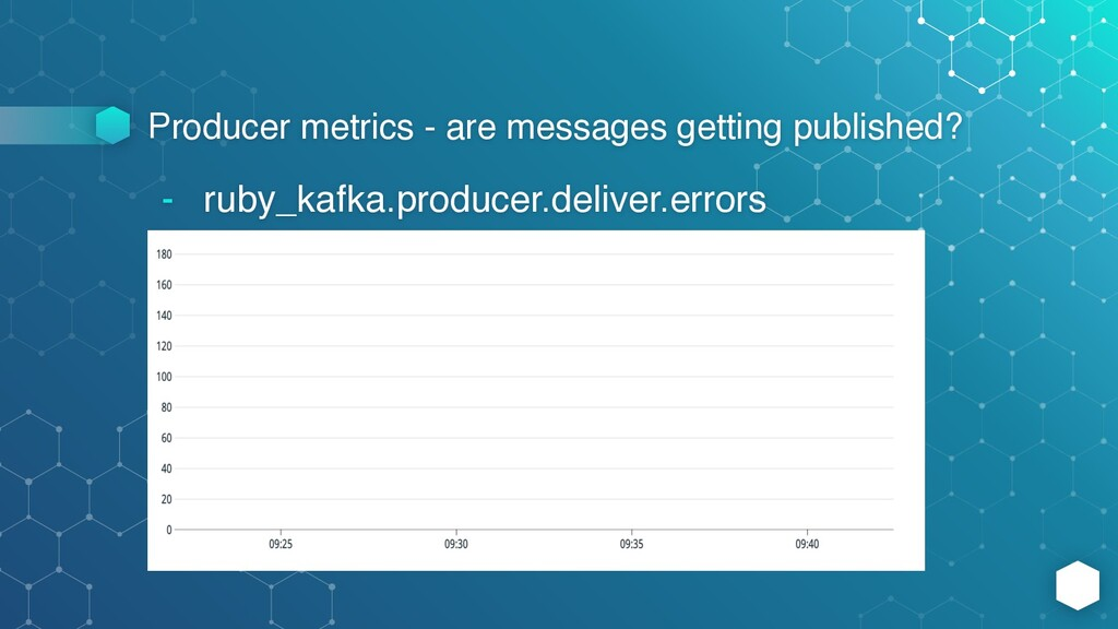Producer metrics - are messages getting publish...