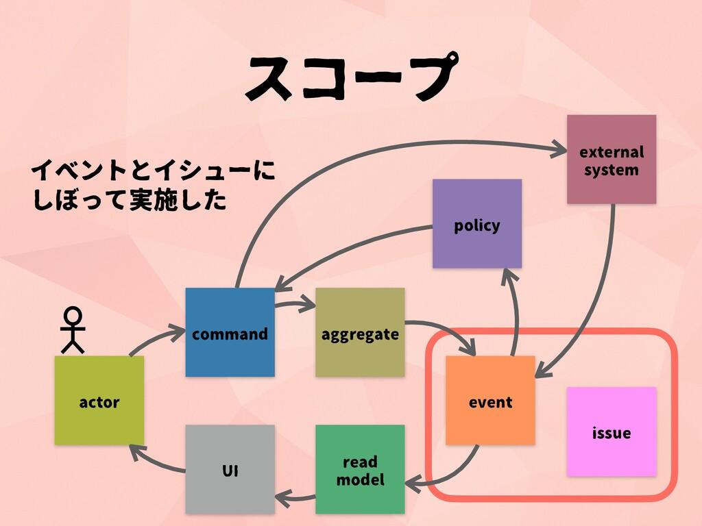 イベントとイシューに しぼって実施した command aggregate event rea...