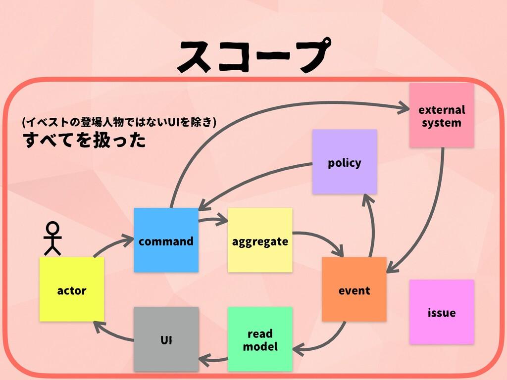 (イベストの登場人物ではないUIを除き) すべてを扱った command aggregate ...