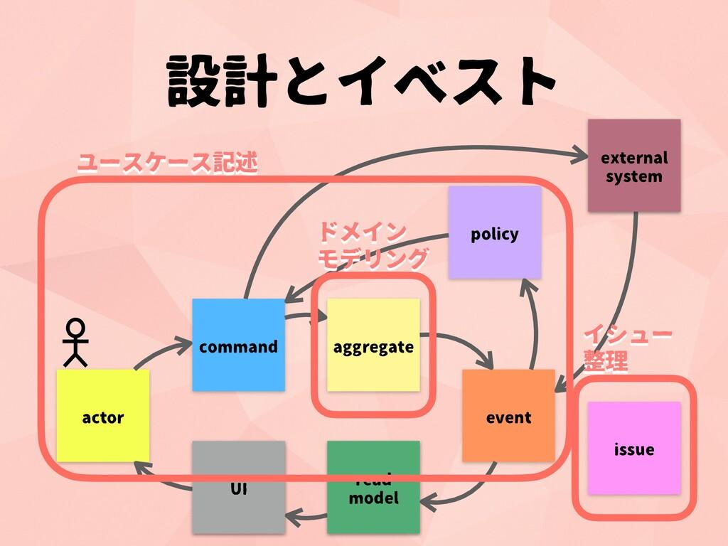 設計とイベスト command aggregate event read model UI p...