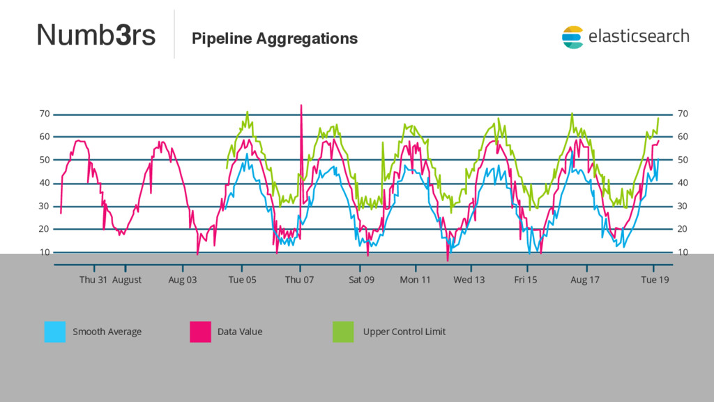 Pipeline Aggregations Thu 31 Smooth Average Dat...