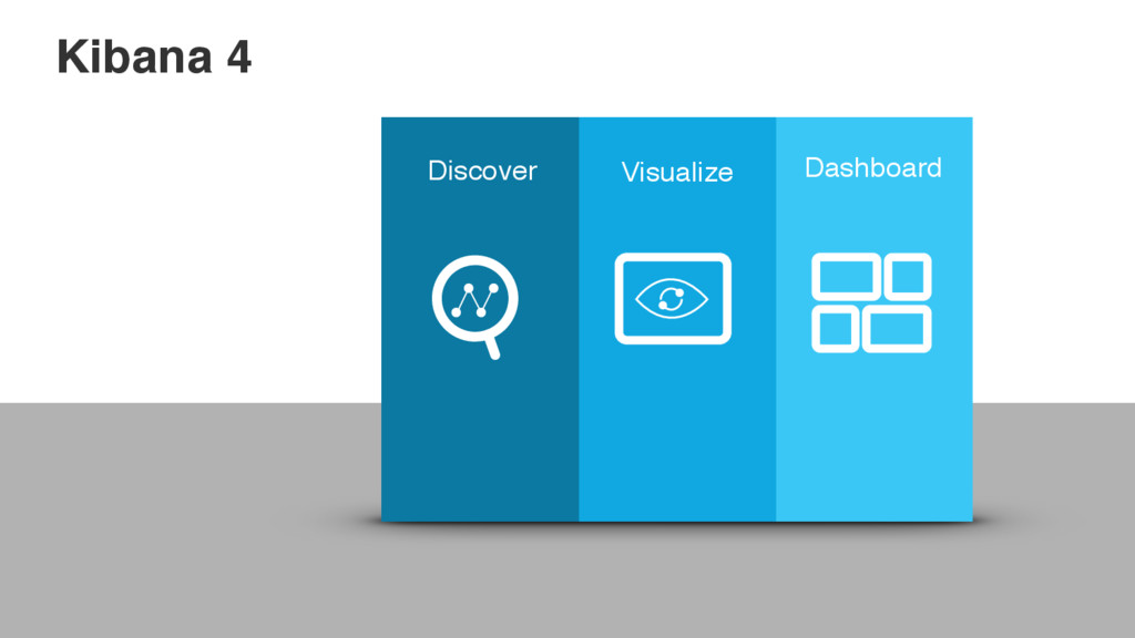 Kibana 4 Discover Visualize Dashboard