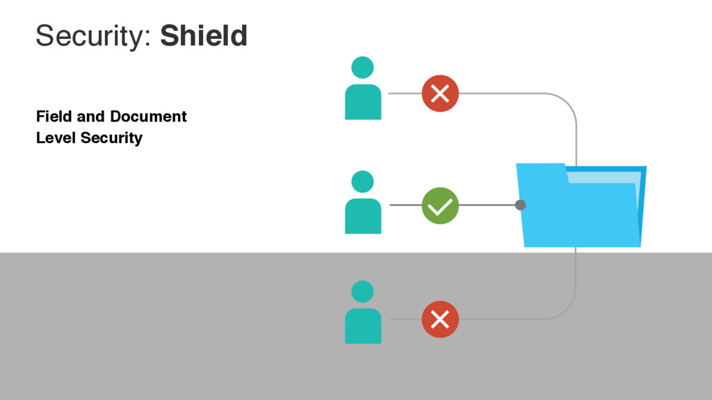 Security: Shield Field and Document Level Secur...