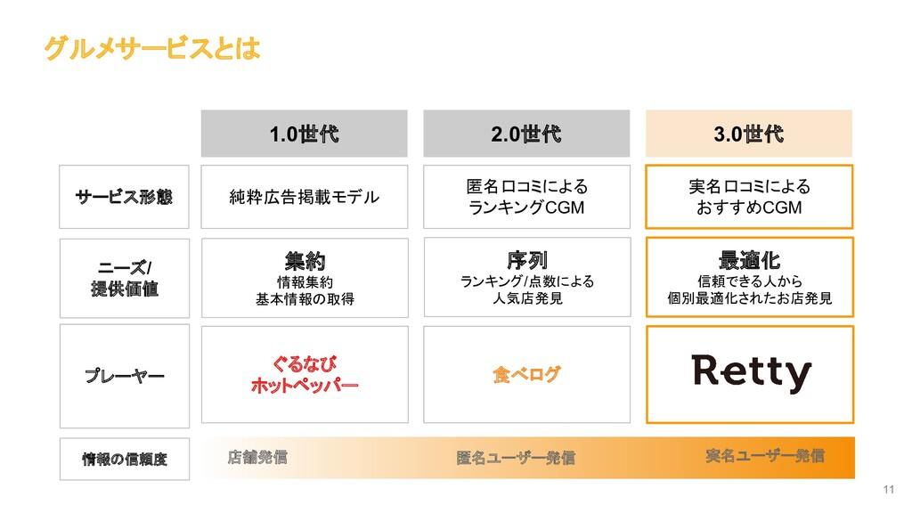 11 02: 食べログ 1.0世代 2.0世代 3.0世代 サービス形態 ニーズ/ 提供価値 ...