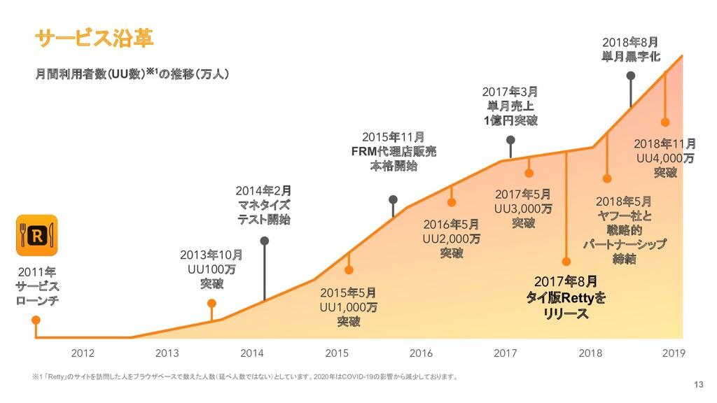サービス沿革 13 月間利用者数※2 (2019年5月現在) 2018 2017 2016 2...
