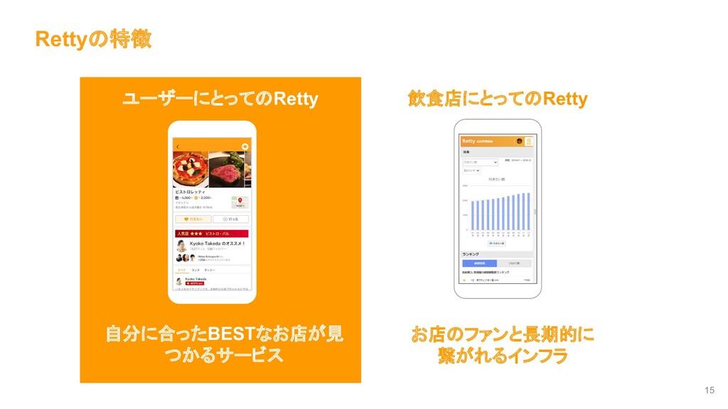 Rettyの特徴 15 02: ユーザーにとってのRetty 飲食店にとってのRetty 自分...