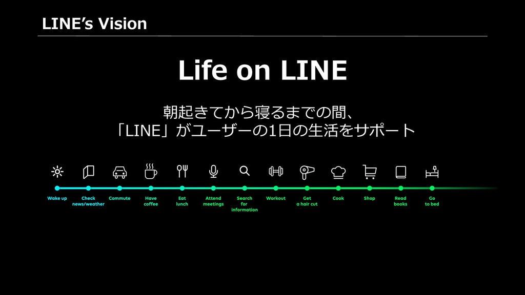 Life on LINE LINE's Vision 朝起きてから寝るまでの間、 「LINE」...