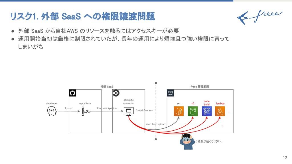 12 リスク1. 外部 SaaS への権限譲渡問題 ● 外部 SaaS から自社AWS のリ...