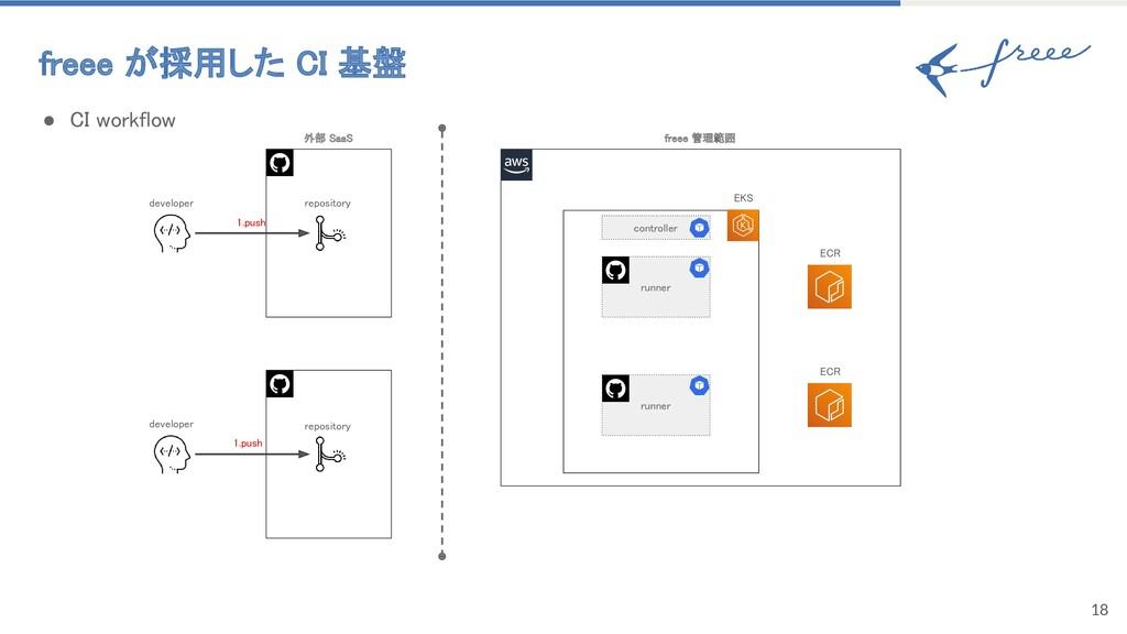 freee が採用した CI 基盤 18 ● CI workflow runner ru...