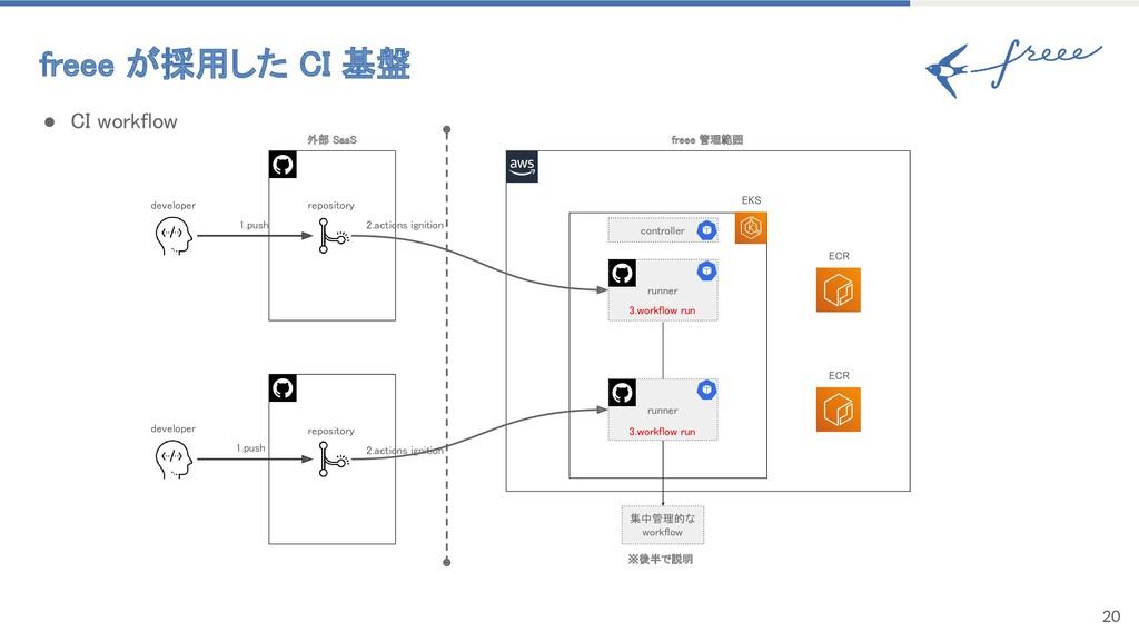 freee が採用した CI 基盤 20 ● CI workflow runner EC...
