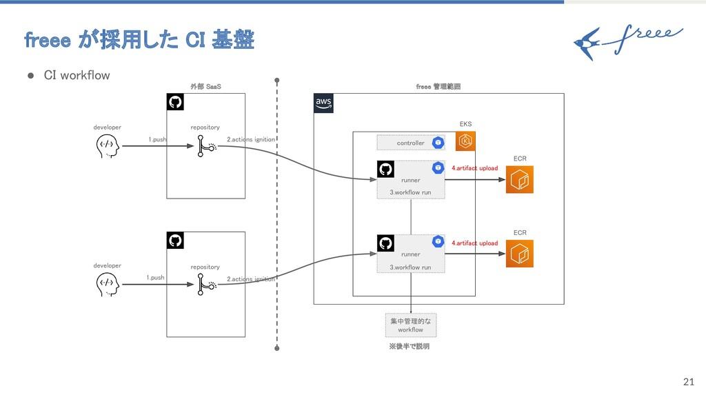 freee が採用した CI 基盤 21 ● CI workflow runner 集中...