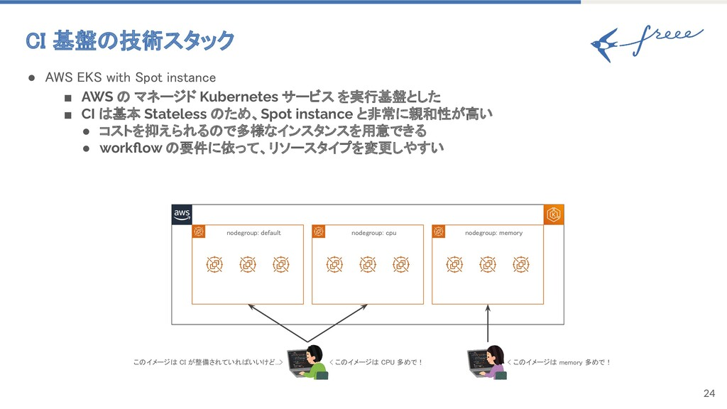 24 CI 基盤の技術スタック ● AWS EKS with Spot instance ...