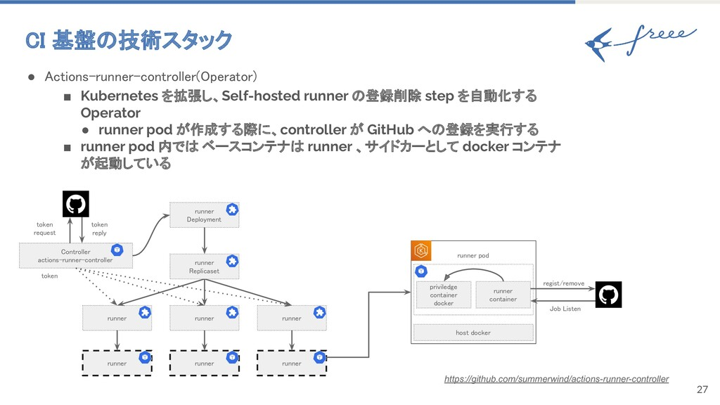 27 CI 基盤の技術スタック ● Actions-runner-controller(Op...
