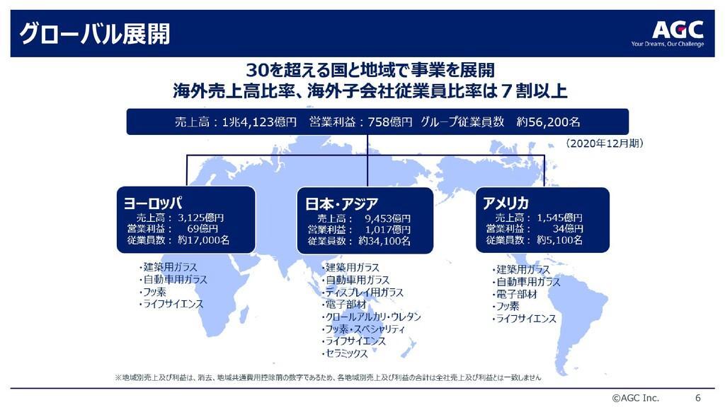 ©AGC Inc. 6 グローバル展開