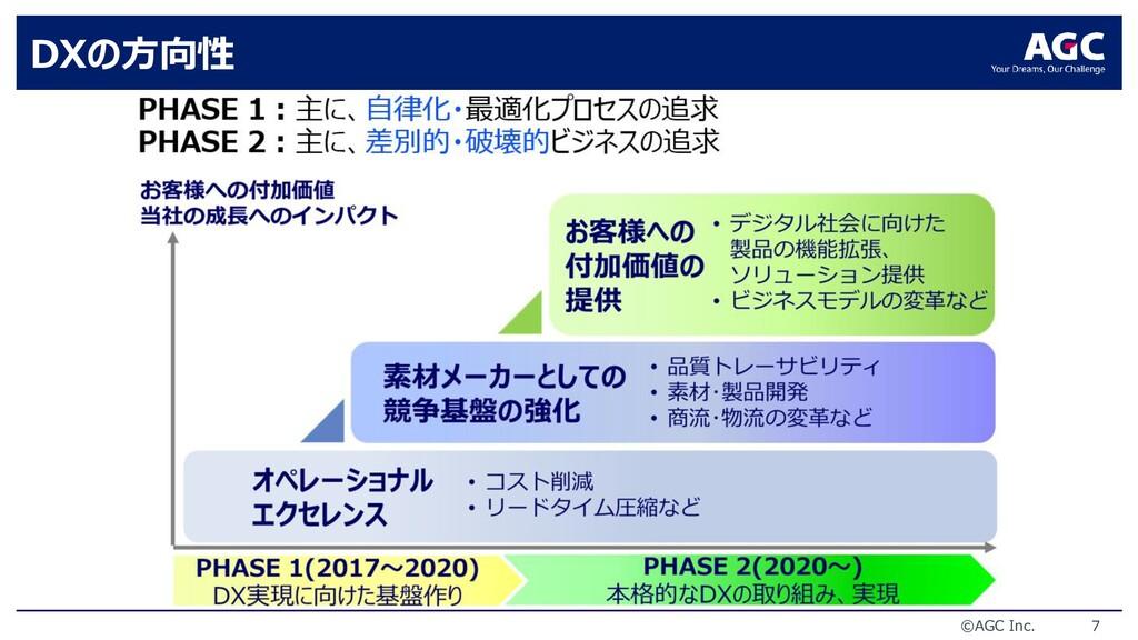 ©AGC Inc. 7 DXの方向性