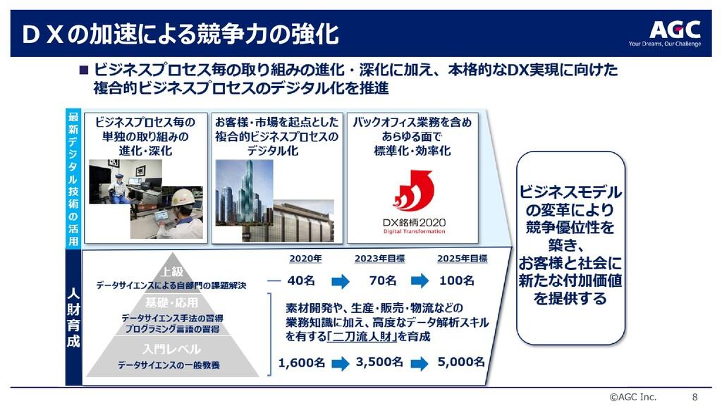 ©AGC Inc. 8 DXの加速による競争力の強化