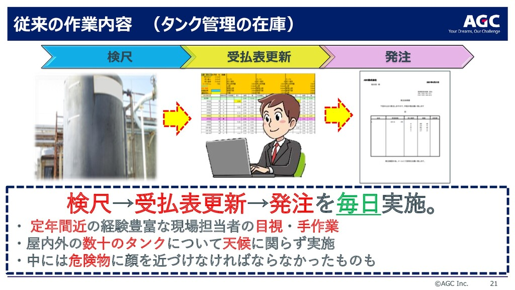 ©AGC Inc. 21 従来の作業内容 (タンク管理の在庫) 検尺 受払表更新 発注 検尺→...