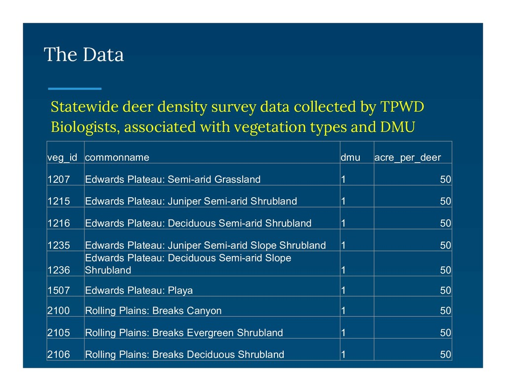 The Data Statewide deer density survey data col...