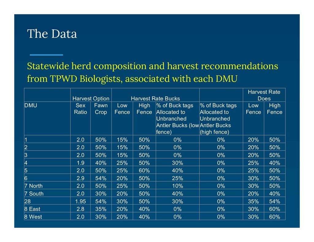 The Data Statewide herd composition and harvest...