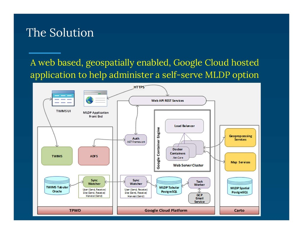 The Solution A web based, geospatially enabled,...