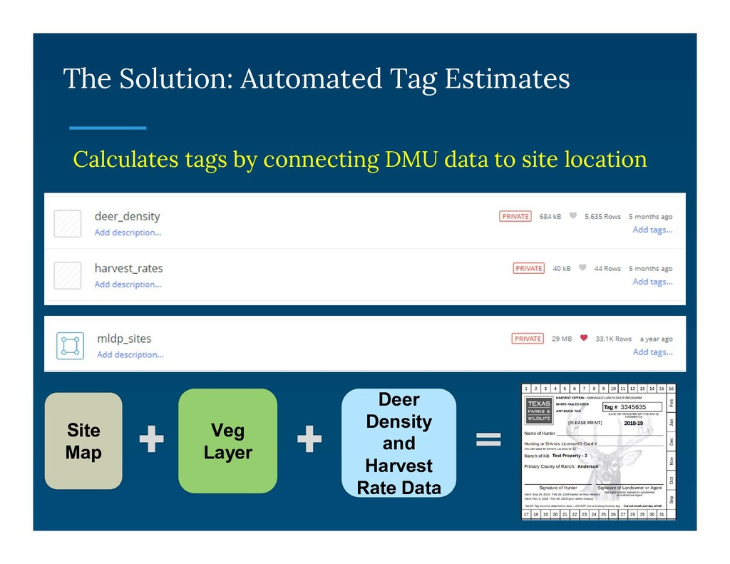 The Solution: Automated Tag Estimates Calculate...