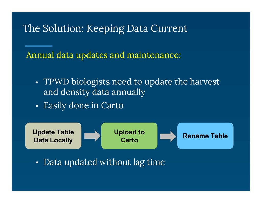 The Solution: Keeping Data Current Annual data ...