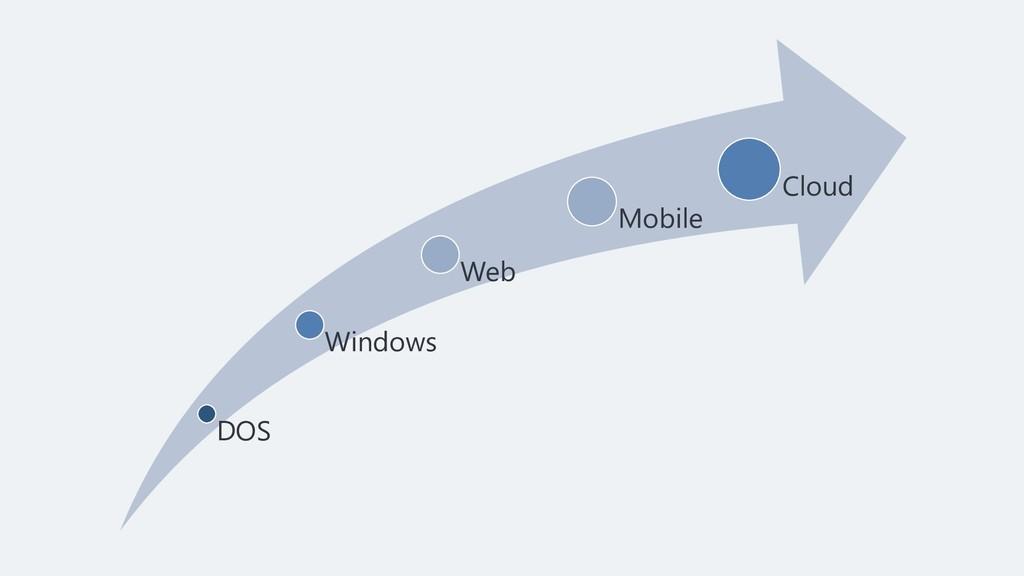 DOS Windows Web Mobile Cloud