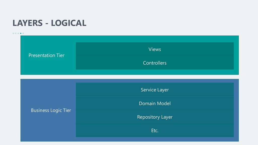 LAYERS - LOGICAL Views Controllers Service Laye...