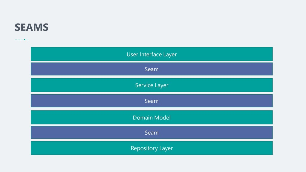 SEAMS User Interface Layer Service Layer Domain...
