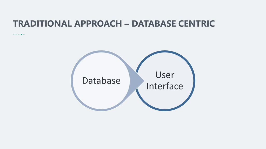 TRADITIONAL APPROACH – DATABASE CENTRIC User In...