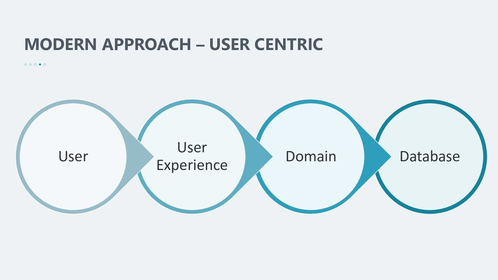 MODERN APPROACH – USER CENTRIC Database Domain ...