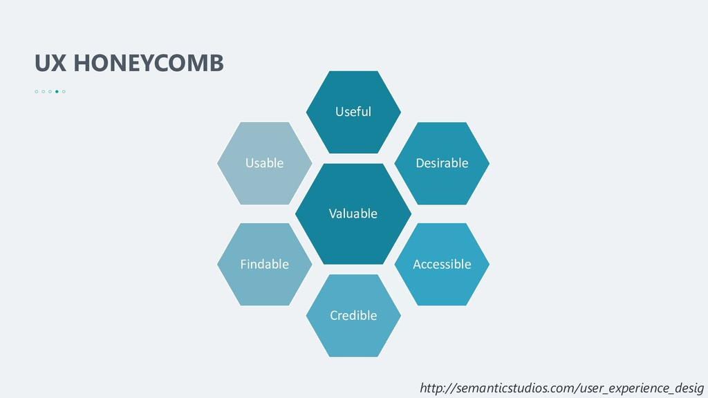 UX HONEYCOMB Valuable Useful Desirable Accessib...