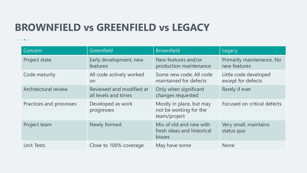 BROWNFIELD vs GREENFIELD vs LEGACY Concern Gree...
