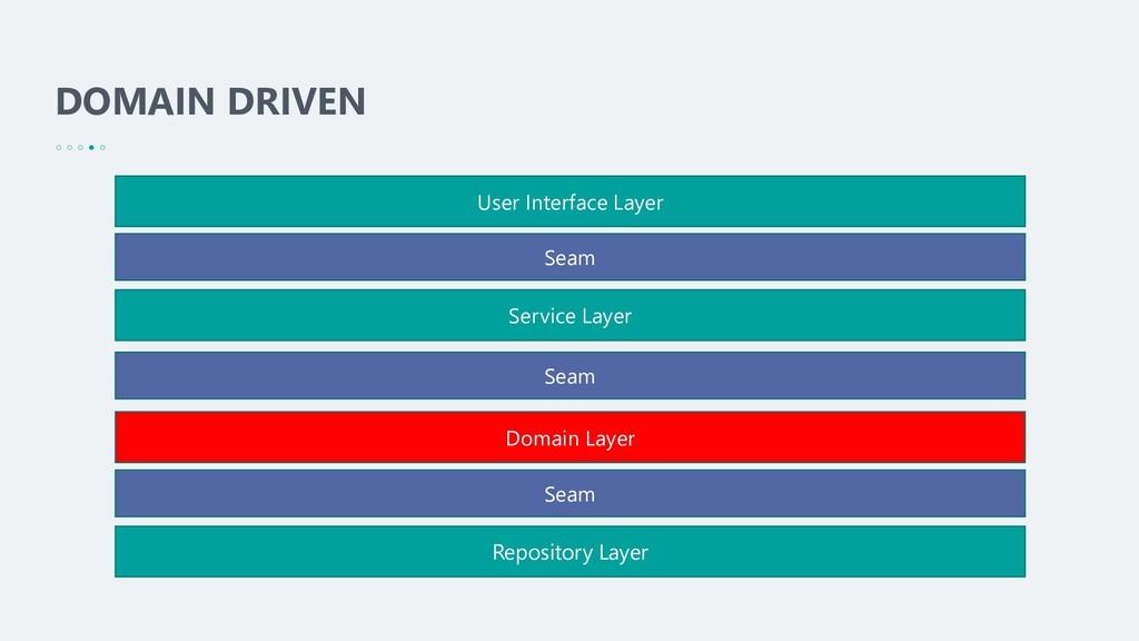 DOMAIN DRIVEN User Interface Layer Service Laye...