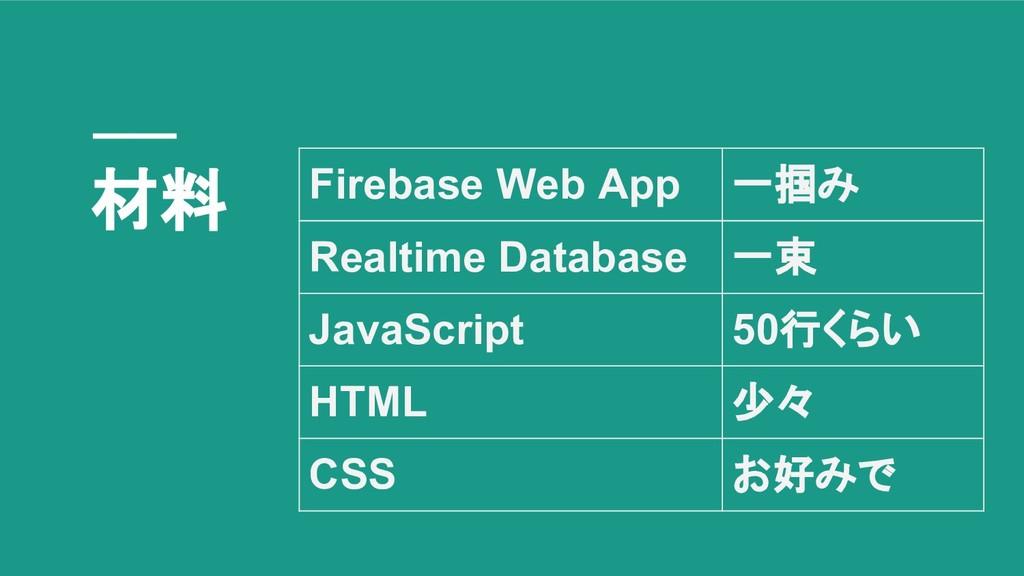材料 Firebase Web App 一掴み Realtime Database 一束 Ja...