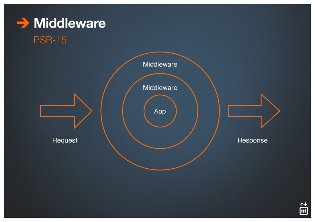 Middleware Middleware Middleware App Request Re...