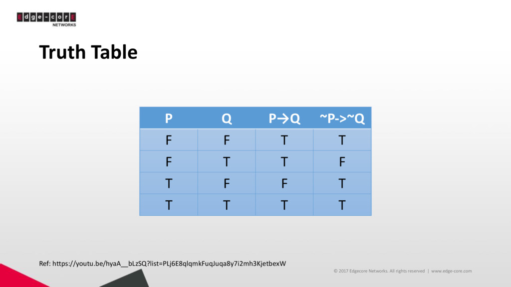 Truth Table P Q P→Q ~P->~Q F F T T F T T F T F ...