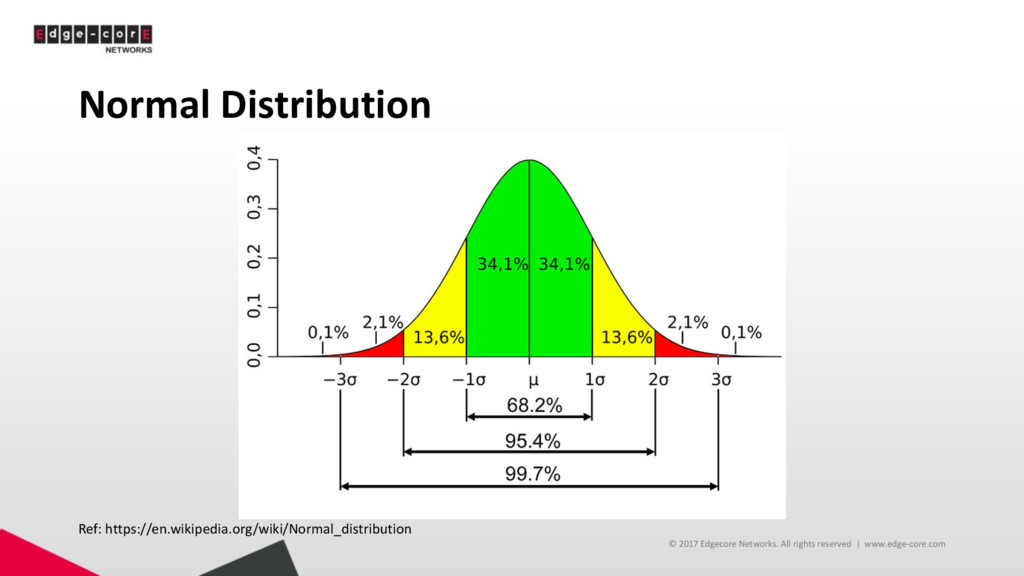 Normal Distribution © 2017 Edgecore Networks. A...