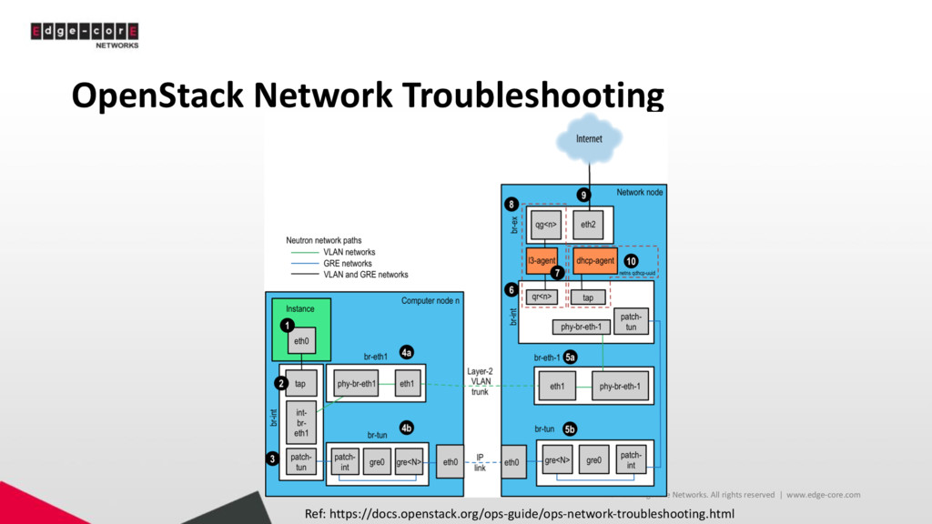 OpenStack Network Troubleshooting © 2017 Edgeco...