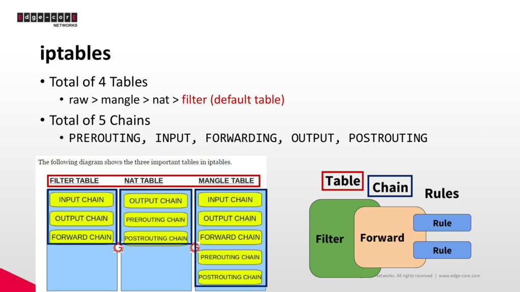 iptables • Total of 4 Tables • raw > mangle > n...