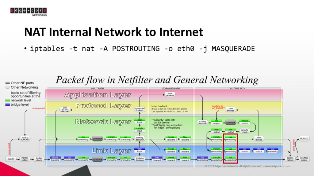 NAT Internal Network to Internet • iptables -t ...