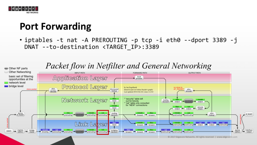 Port Forwarding • iptables -t nat -A PREROUTING...