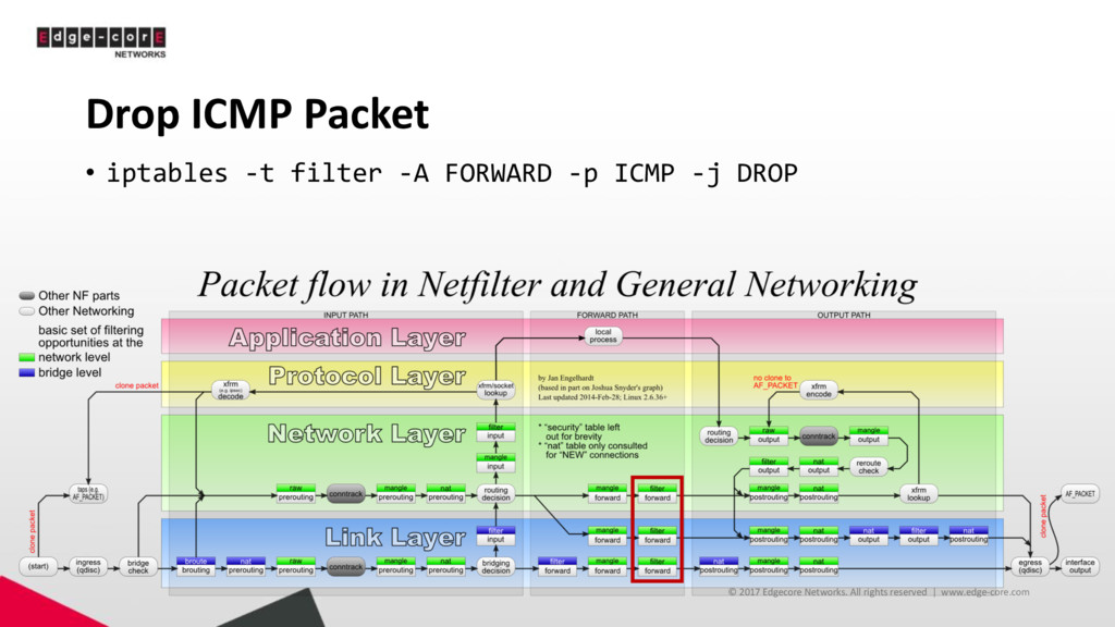 Drop ICMP Packet • iptables -t filter -A FORWAR...