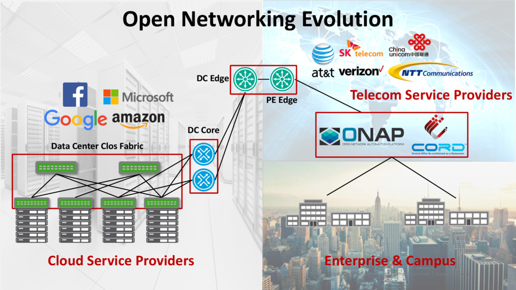 Open Networking Evolution © 2017 Edgecore Netwo...