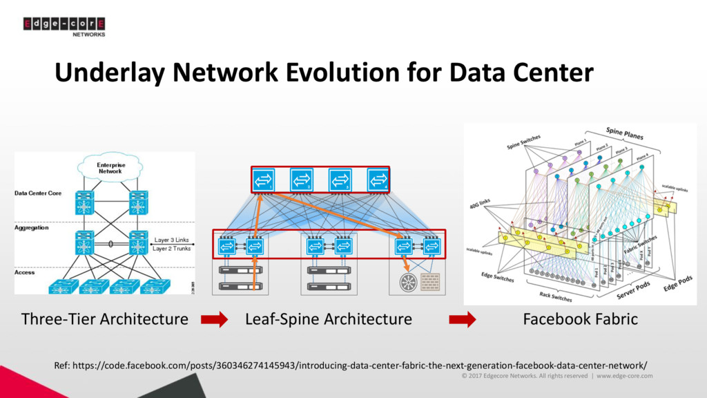 Underlay Network Evolution for Data Center © 20...