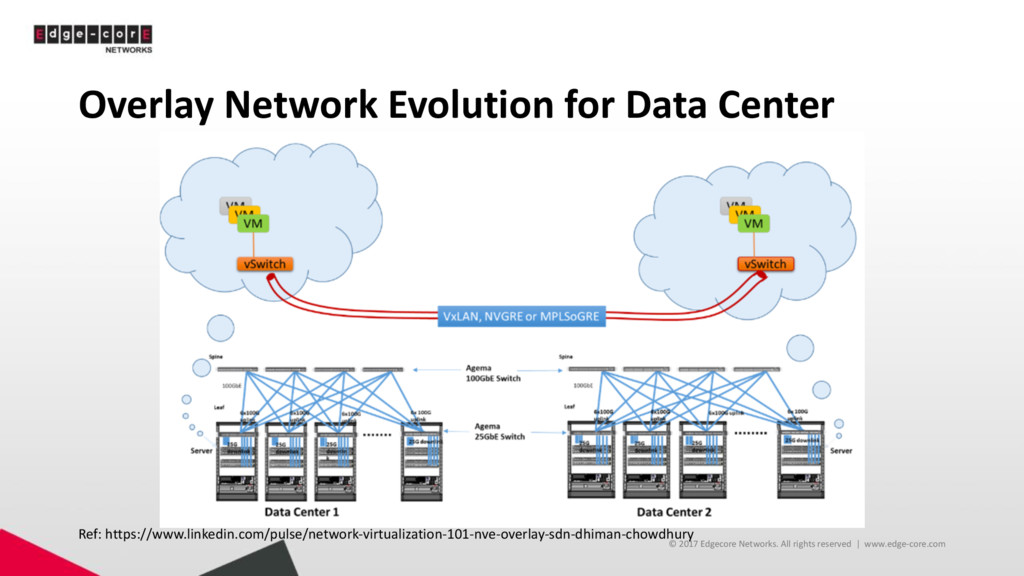 Overlay Network Evolution for Data Center © 201...