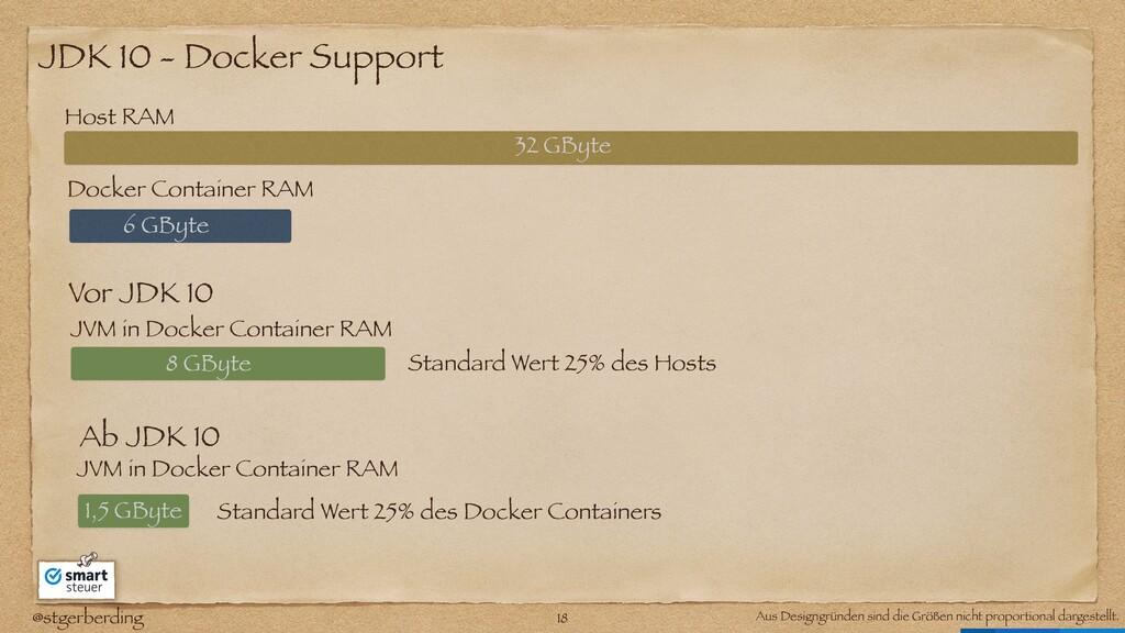 @stgerberding JDK 10 - Docker Support Host RAM ...