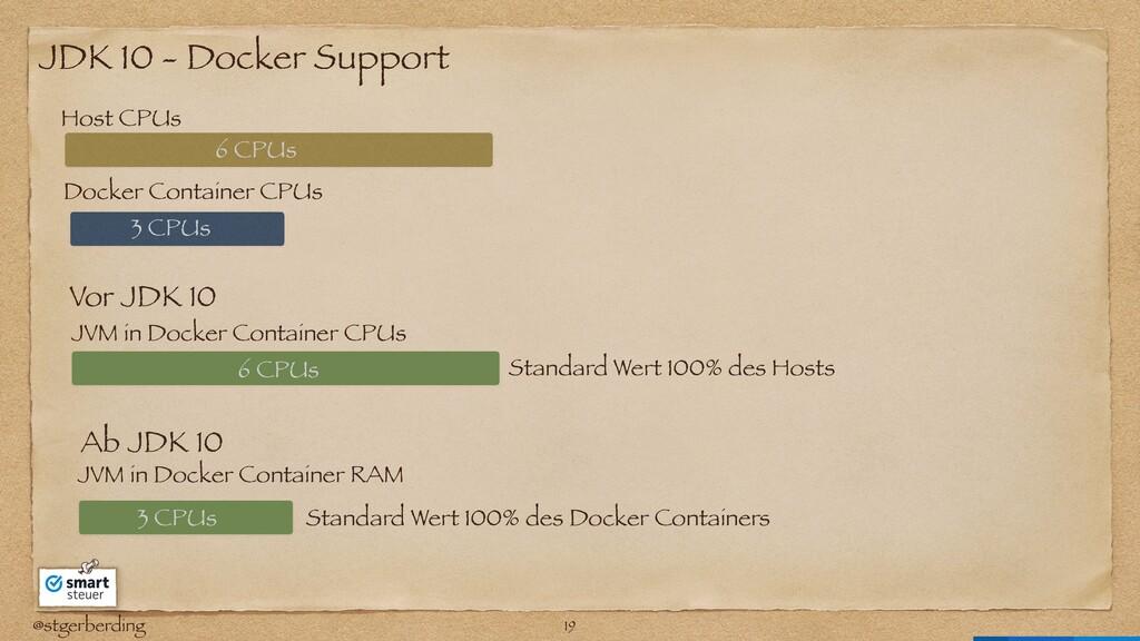 @stgerberding JDK 10 - Docker Support Host CPUs...