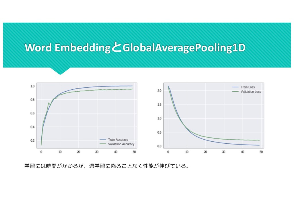 Word EmbeddingGlobalAveragePooling1D ...
