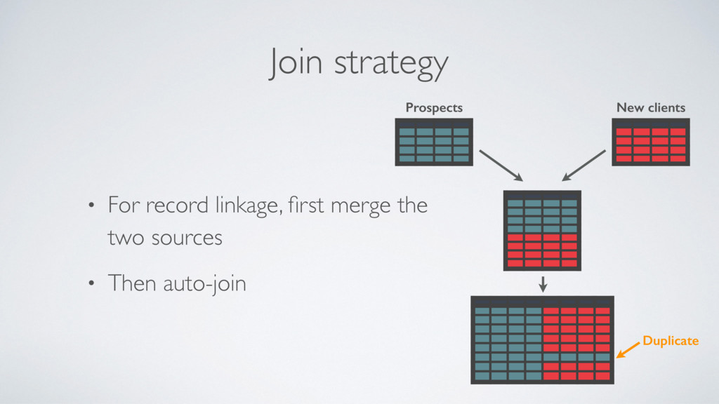 Join strategy • For record linkage, first merge ...